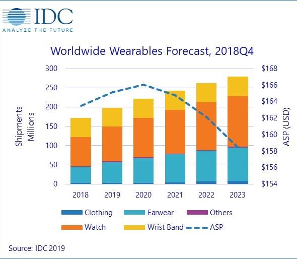 IDC Worldwide Wearables Forecast, Q418